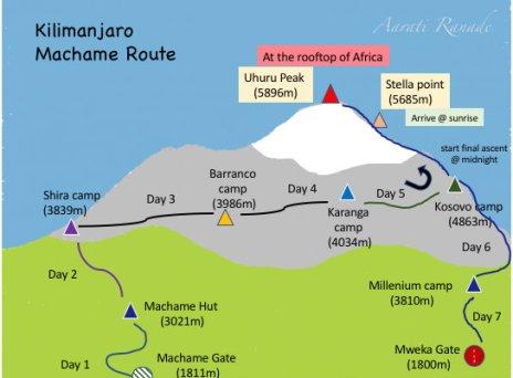 AR_0_killi_machame route map_ARanade